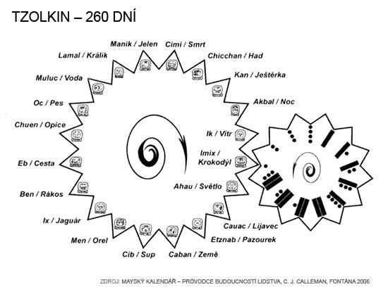 Tzolkin – 260 dní